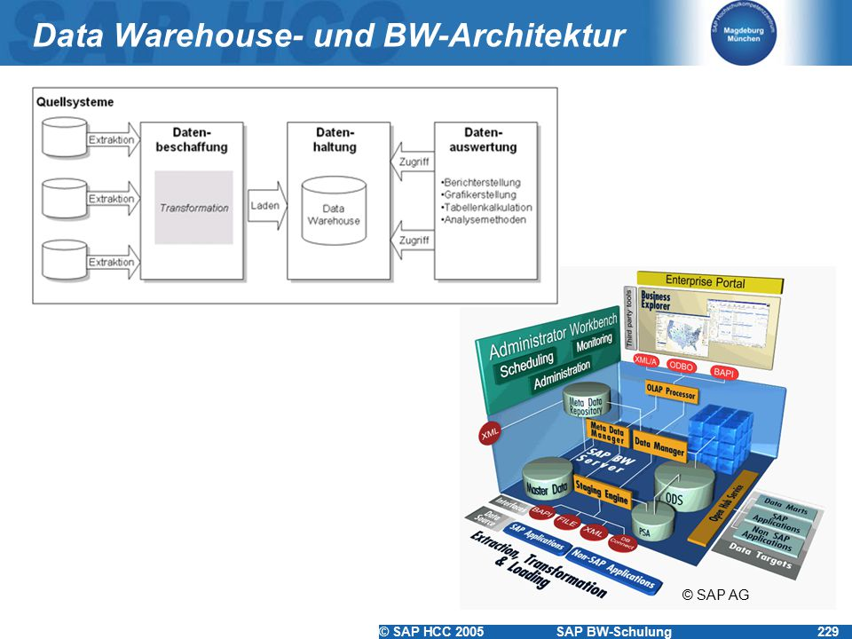 © SAP HCC 2005SAP BW-Schulung229 Data Warehouse- und BW-Architektur © SAP AG