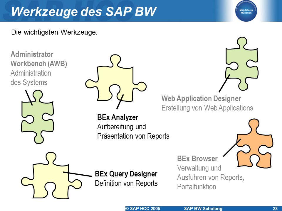© SAP HCC 2005SAP BW-Schulung23 Werkzeuge des SAP BW Administrator Workbench (AWB) Administration des Systems BEx Analyzer Aufbereitung und Präsentati