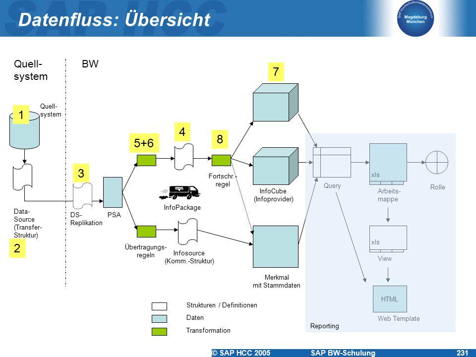 © SAP HCC 2005SAP BW-Schulung231 Datenfluss: Übersicht Quell- system Fortschr.- regel Rolle Arbeits- mappe Query Merkmal mit Stammdaten Infosource (Ko