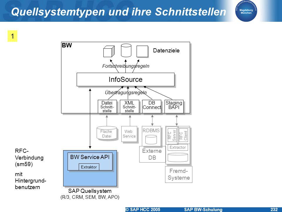© SAP HCC 2005SAP BW-Schulung232 Quellsystemtypen und ihre Schnittstellen BW Service API Web Service Web Service RDBMS Flache Datei Flache Datei Extractor Externe DB RFC Server RFC Client Extraktor Fremd- Systeme SAP Quellsystem (R/3, CRM, SEM, BW, APO) Datei Schnitt- stelle Datei Schnitt- stelle XML Schnitt- stelle XML Schnitt- stelle DB Connect DB Connect Staging BAPI Staging BAPI InfoSource Datenziele Übertragungsregeln Fortschreibungsregeln BW 1 RFC- Verbindung (sm59) mit Hintergrund- benutzern