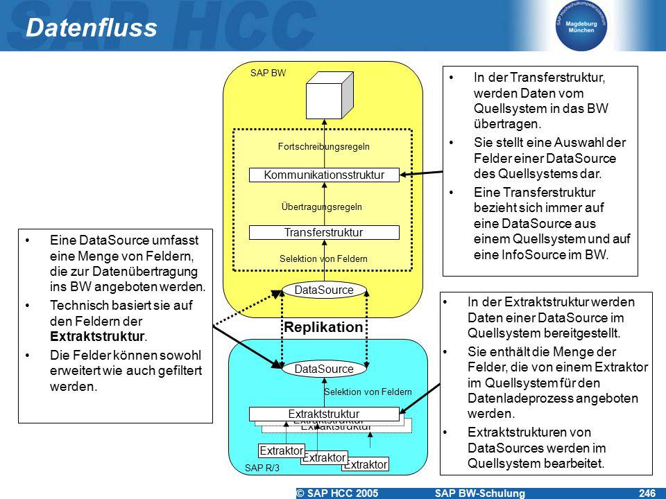 © SAP HCC 2005SAP BW-Schulung246 Datenfluss Extraktstruktur Transferstruktur DataSource Fortschreibungsregeln SAP BW SAP R/3 Selektion von Feldern Rep