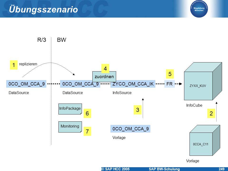 © SAP HCC 2005SAP BW-Schulung249 Übungsszenario ZYXX_KUV ZYCO_OM_CCA_IK0CO_OM_CCA_9 R/3BW DataSource InfoSource InfoCube 0CCA_C11 Vorlage replizieren 0CO_OM_CCA_9 Vorlage FR InfoPackage 3 1 2 zuordnen 4 5 6 Monitoring 7