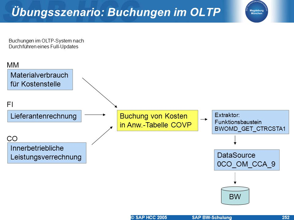 © SAP HCC 2005SAP BW-Schulung252 Übungsszenario: Buchungen im OLTP Materialverbrauch für Kostenstelle Lieferantenrechnung Innerbetriebliche Leistungsv