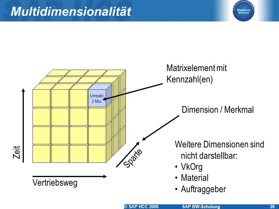 © SAP HCC 2005SAP BW-Schulung26 Multidimensionalität Vertriebsweg Zeit Sparte Weitere Dimensionen sind nicht darstellbar: VkOrg Material Auftraggeber Umsatz: 2 Mio.