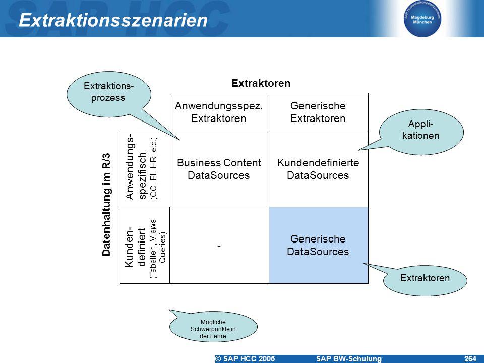 © SAP HCC 2005SAP BW-Schulung264 Extraktionsszenarien Business Content DataSources Kundendefinierte DataSources Generische DataSources Anwendungsspez.