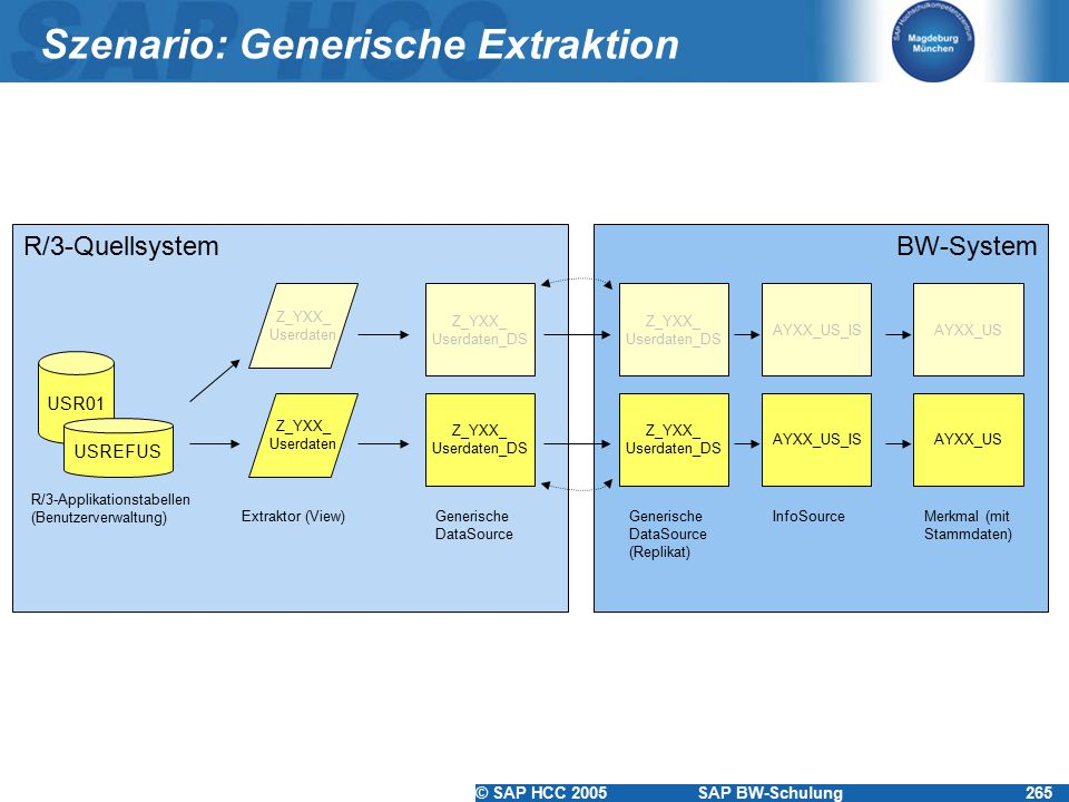 © SAP HCC 2005SAP BW-Schulung265 R/3-Quellsystem Szenario: Generische Extraktion USR01 USREFUS R/3-Applikationstabellen (Benutzerverwaltung) Z_YXX_ Userdaten Extraktor (View) Z_YXX_ Userdaten_DS Generische DataSource BW-System Z_YXX_ Userdaten_DS Generische DataSource (Replikat) AYXX_US_IS InfoSource Z_YXX_ Userdaten Z_YXX_ Userdaten_DS AYXX_US_IS AYXX_US Merkmal (mit Stammdaten) AYXX_US