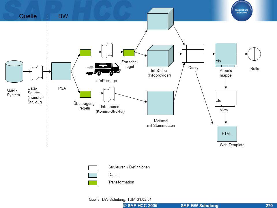 © SAP HCC 2005SAP BW-Schulung270 Quell- System Fortschr.- regel Rolle Arbeits- mappe Query Merkmal mit Stammdaten Infosource (Komm.-Struktur) Übertragung- regeln PSAData- Source (Transfer- Struktur) QuelleBW InfoCube (Infoprovider) xls Quelle: BW-Schulung, TUM 31.03.04 Daten Transformation InfoPackage View xls Web Template HTML Strukturen / Definitionen