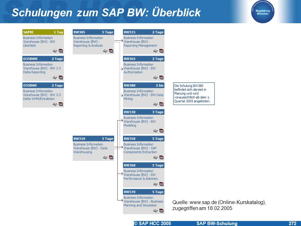 © SAP HCC 2005SAP BW-Schulung272 Schulungen zum SAP BW: Überblick Quelle: www.sap.de (Online-Kurskatalog), zugegriffen am 18.02.2005