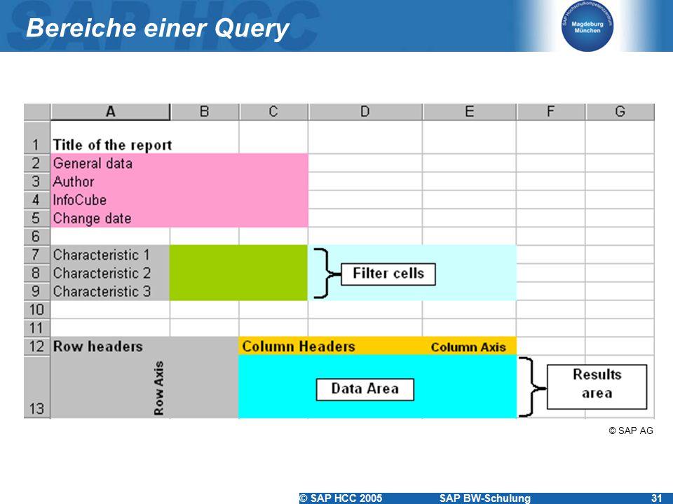 © SAP HCC 2005SAP BW-Schulung31 Bereiche einer Query © SAP AG