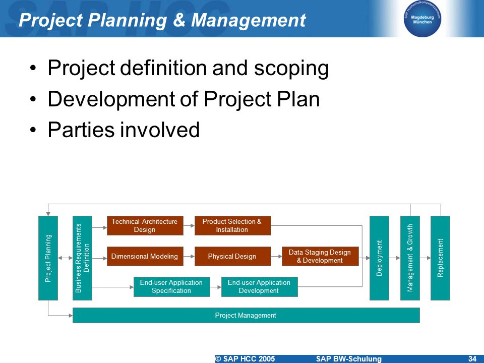 © SAP HCC 2005SAP BW-Schulung34 Project Planning & Management Project definition and scoping Development of Project Plan Parties involved Business Req