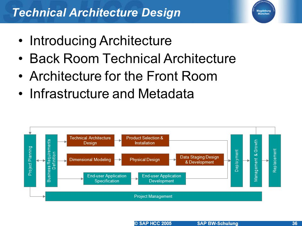 © SAP HCC 2005SAP BW-Schulung36 Technical Architecture Design Introducing Architecture Back Room Technical Architecture Architecture for the Front Roo