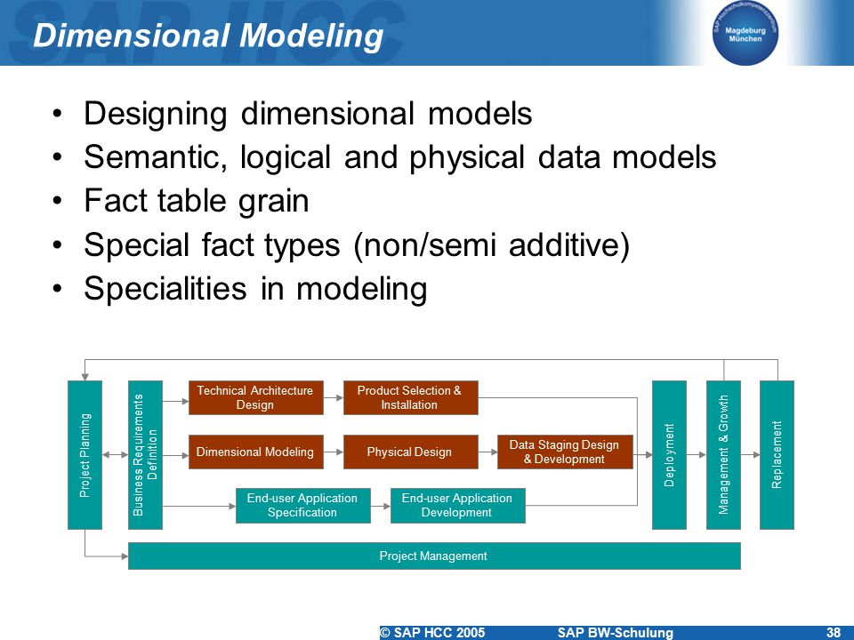 © SAP HCC 2005SAP BW-Schulung38 Dimensional Modeling Designing dimensional models Semantic, logical and physical data models Fact table grain Special