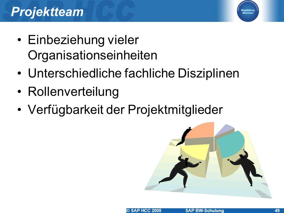 © SAP HCC 2005SAP BW-Schulung49 Projektteam Einbeziehung vieler Organisationseinheiten Unterschiedliche fachliche Disziplinen Rollenverteilung Verfügb