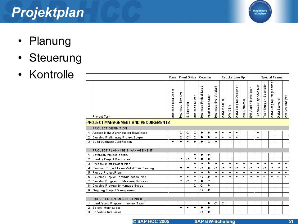 © SAP HCC 2005SAP BW-Schulung51 Projektplan Planung Steuerung Kontrolle