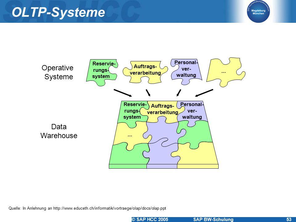 © SAP HCC 2005SAP BW-Schulung53 OLTP-Systeme Operative Systeme Data Warehouse... Reservie- rungs- system Auftrags- verarbeitung... Reservie- rungs- sy