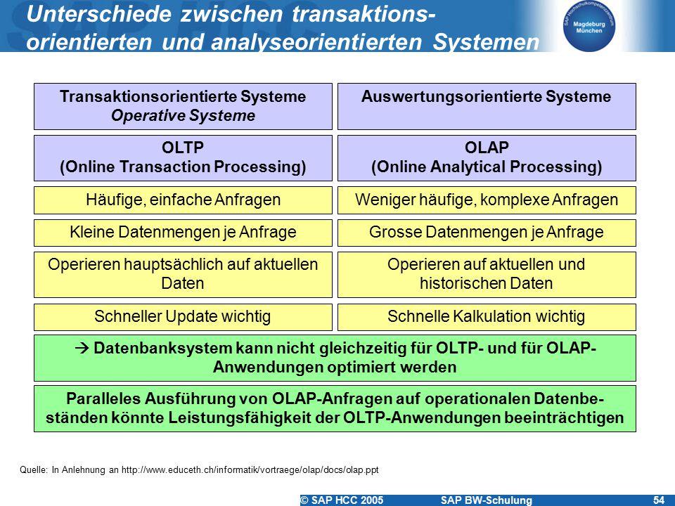 © SAP HCC 2005SAP BW-Schulung54 Unterschiede zwischen transaktions- orientierten und analyseorientierten Systemen Transaktionsorientierte Systeme Operative Systeme Auswertungsorientierte Systeme Weniger häufige, komplexe Anfragen Grosse Datenmengen je Anfrage Häufige, einfache Anfragen Kleine Datenmengen je Anfrage Schnelle Kalkulation wichtigSchneller Update wichtig Paralleles Ausführung von OLAP-Anfragen auf operationalen Datenbe- ständen könnte Leistungsfähigkeit der OLTP-Anwendungen beeinträchtigen Operieren auf aktuellen und historischen Daten Operieren hauptsächlich auf aktuellen Daten  Datenbanksystem kann nicht gleichzeitig für OLTP- und für OLAP- Anwendungen optimiert werden OLTP (Online Transaction Processing) OLAP (Online Analytical Processing) Quelle: In Anlehnung an http://www.educeth.ch/informatik/vortraege/olap/docs/olap.ppt