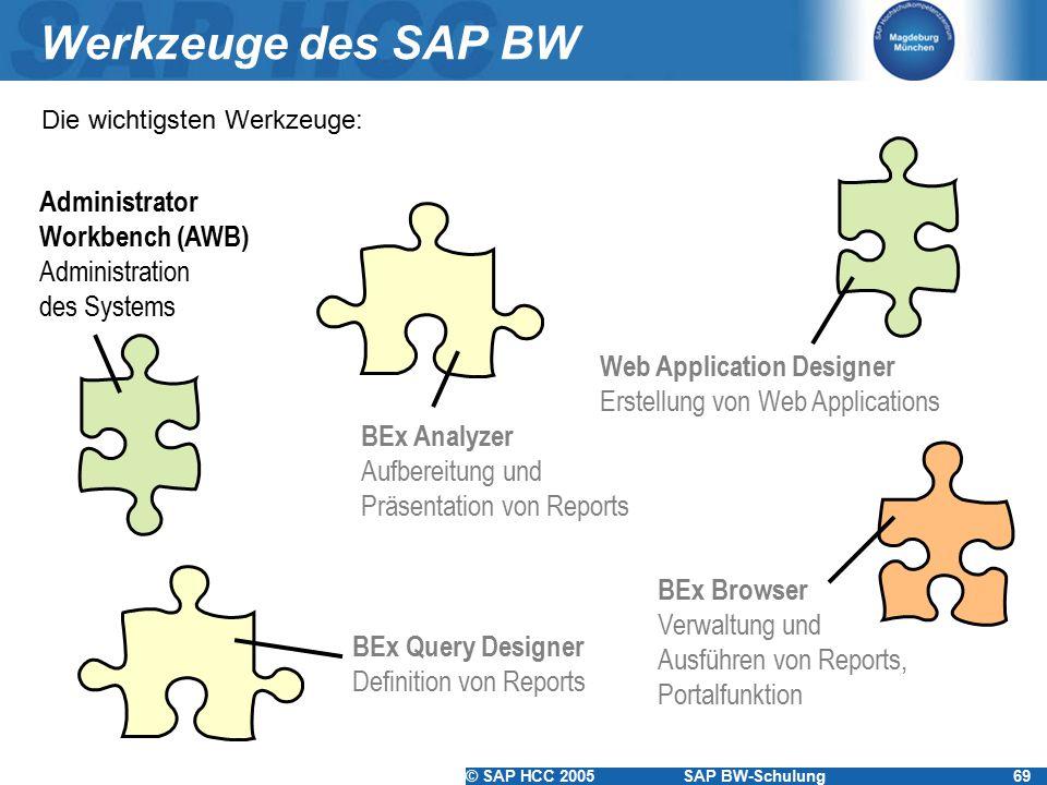 © SAP HCC 2005SAP BW-Schulung69 Werkzeuge des SAP BW Administrator Workbench (AWB) Administration des Systems BEx Analyzer Aufbereitung und Präsentati