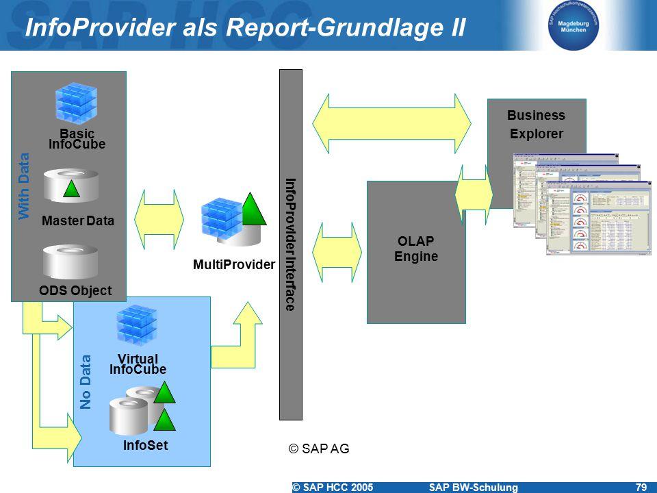 © SAP HCC 2005SAP BW-Schulung79 InfoProvider als Report-Grundlage II © SAP AG No Data With Data Master Data Basic InfoCube MultiProvider InfoSet InfoP