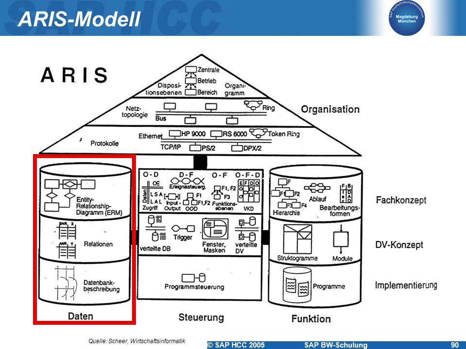 © SAP HCC 2005SAP BW-Schulung90 ARIS-Modell Quelle: Scheer, Wirtschaftsinformatik