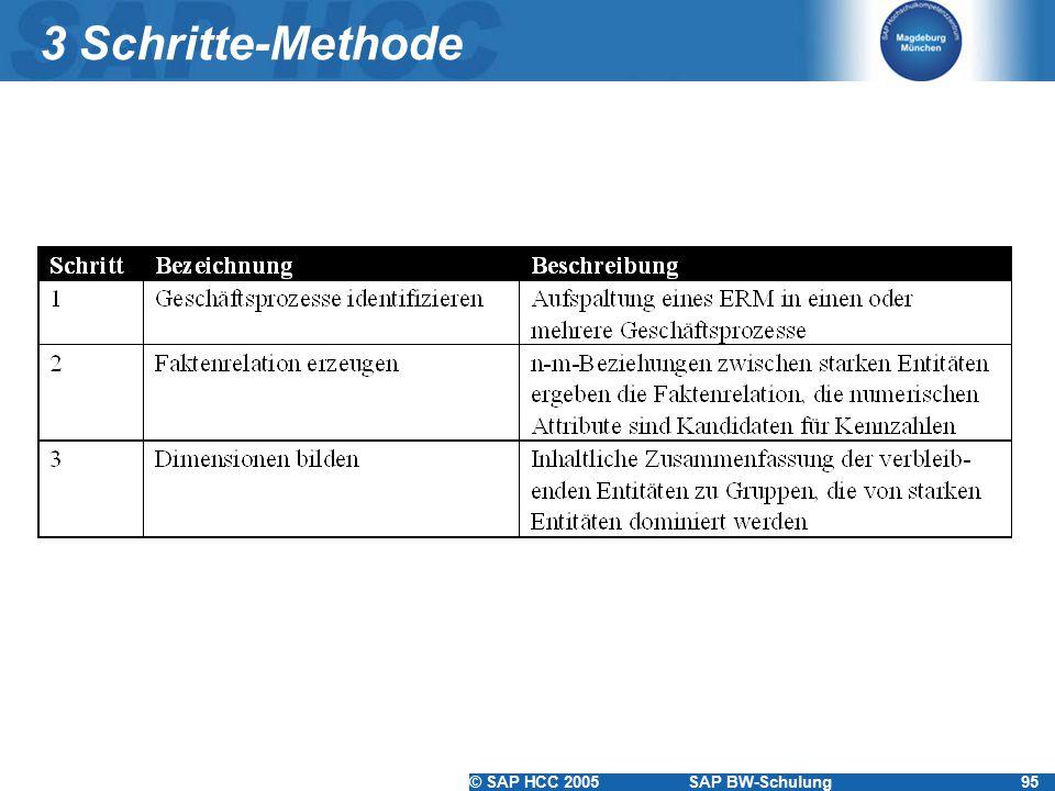 © SAP HCC 2005SAP BW-Schulung95 3 Schritte-Methode
