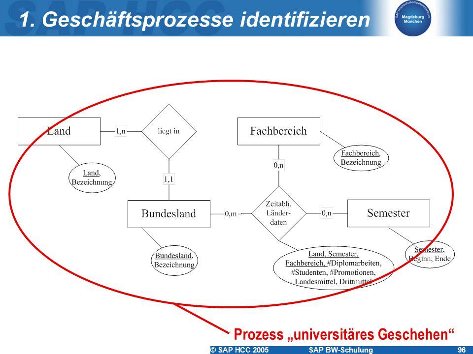 © SAP HCC 2005SAP BW-Schulung96 1.