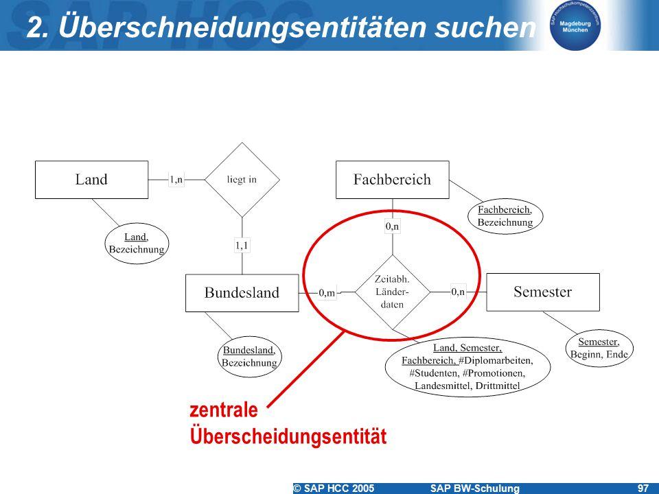 © SAP HCC 2005SAP BW-Schulung97 2. Überschneidungsentitäten suchen zentrale Überscheidungsentität