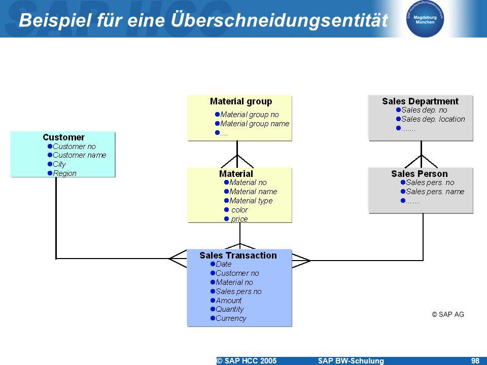 © SAP HCC 2005SAP BW-Schulung98 Beispiel für eine Überschneidungsentität © SAP AG