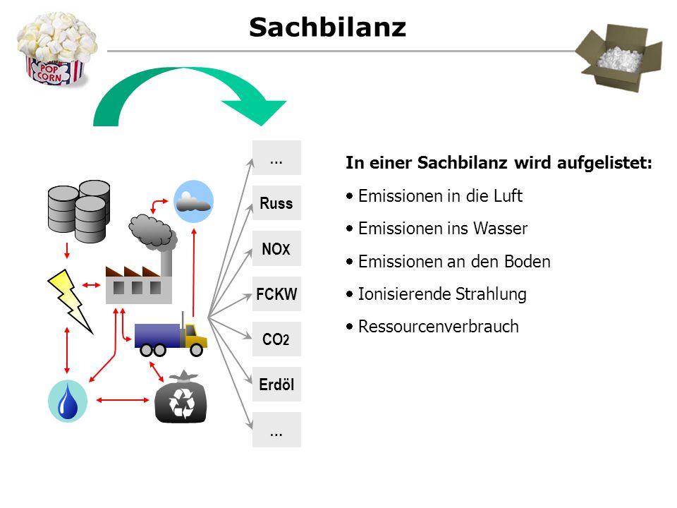 Sachbilanz CO 2 NO X FCKW Russ Erdöl … … In einer Sachbilanz wird aufgelistet:  Emissionen in die Luft  Emissionen ins Wasser  Emissionen an den Bo