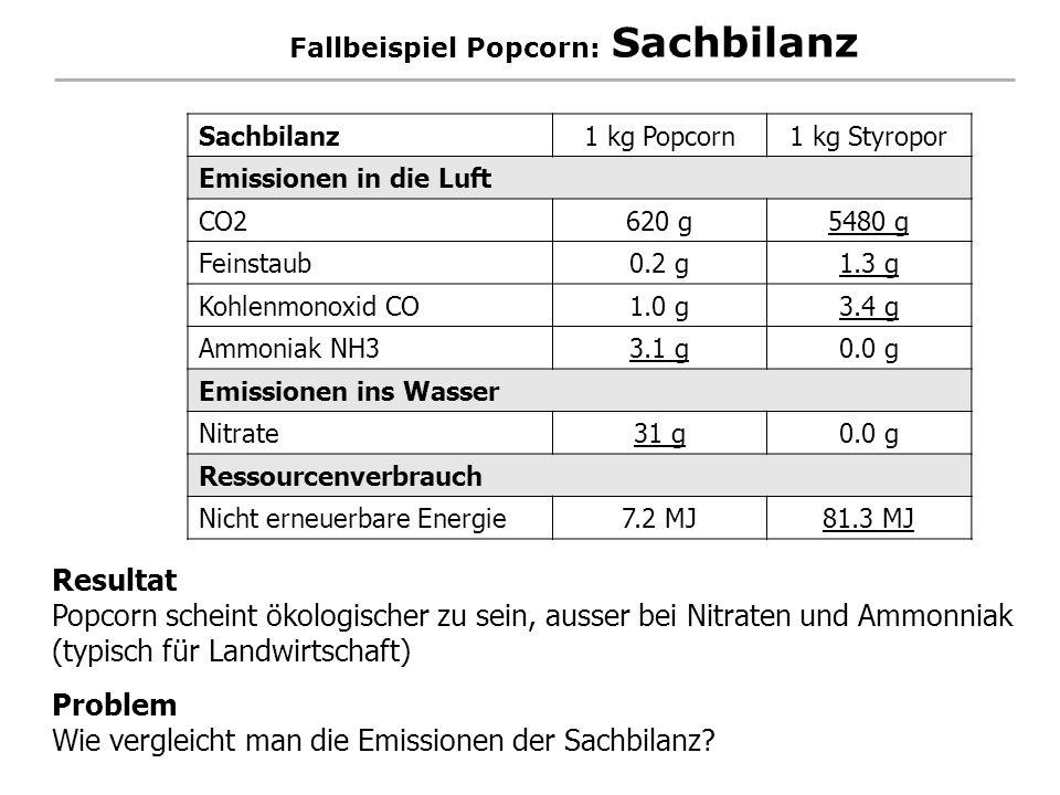 Fallbeispiel Popcorn: Sachbilanz Sachbilanz1 kg Popcorn1 kg Styropor Emissionen in die Luft CO2620 g5480 g Feinstaub0.2 g1.3 g Kohlenmonoxid CO1.0 g3.