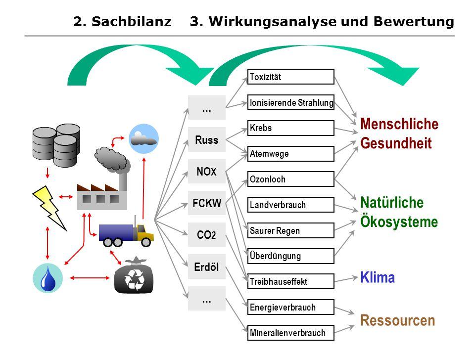 2. Sachbilanz 3. Wirkungsanalyse und Bewertung CO 2 NO X FCKW Russ Erdöl … … Atemwege Krebs Ozonloch Ionisierende Strahlung Energieverbrauch Toxizität