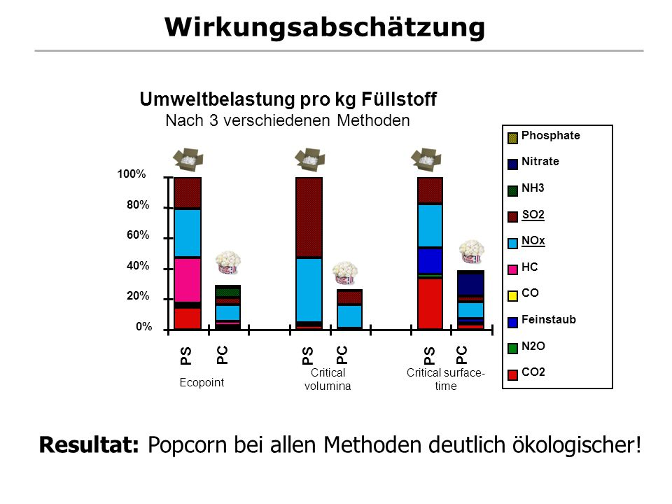 Wirkungsabschätzung 0% 20% 40% 60% 80% 100% PS PC PS PC PS PC Phosphate Nitrate NH 3 SO 2 NO x HC CO Feinstaub N2ON2O CO 2 Ecopoint Critical volumina