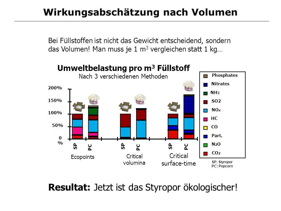 Wirkungsabschätzung nach Volumen Resultat: Jetzt ist das Styropor ökologischer! Bei Füllstoffen ist nicht das Gewicht entscheidend, sondern das Volume