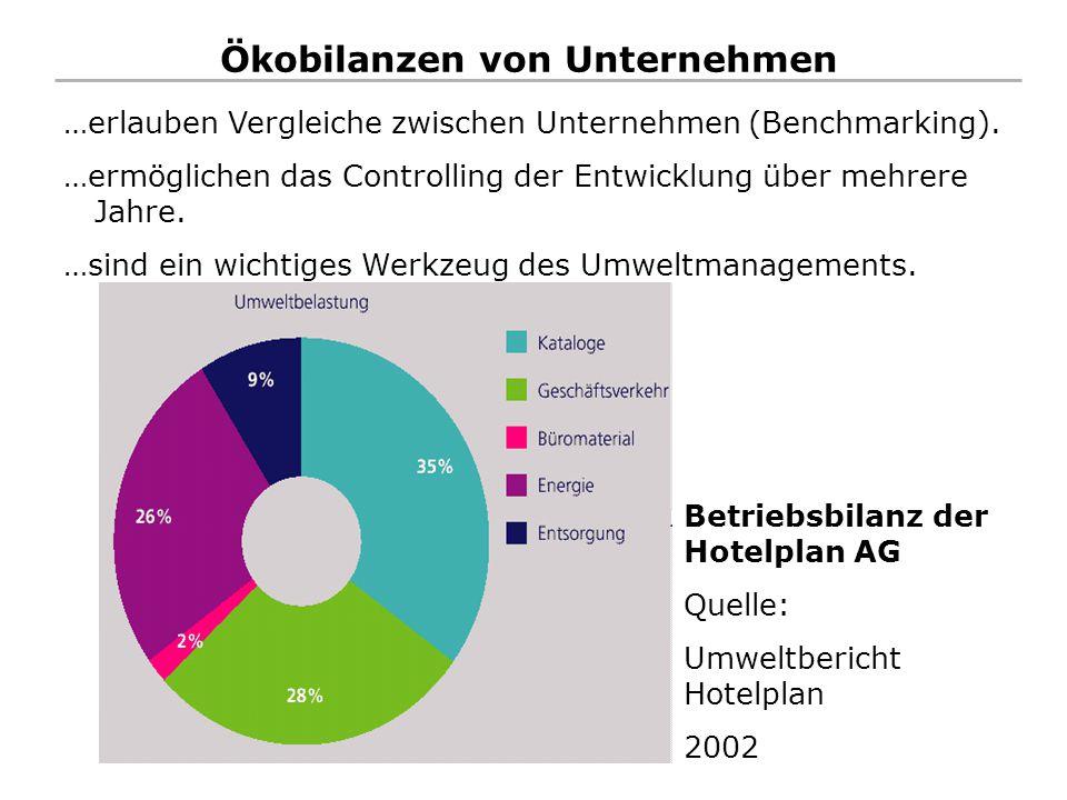 Ökobilanzen von Unternehmen Betriebsbilanz der Hotelplan AG Quelle: Umweltbericht Hotelplan 2002 …erlauben Vergleiche zwischen Unternehmen (Benchmarki