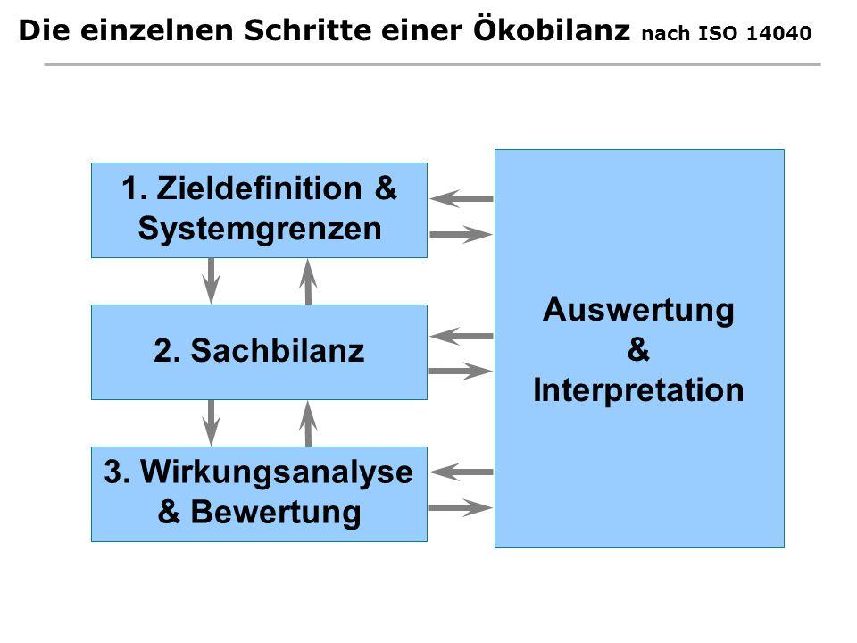 Die einzelnen Schritte einer Ökobilanz nach ISO 14040 Auswertung & Interpretation 3. Wirkungsanalyse & Bewertung 2. Sachbilanz 1. Zieldefinition & Sys