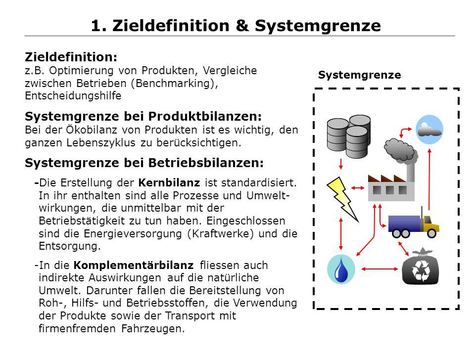 1. Zieldefinition & Systemgrenze Zieldefinition: z.B. Optimierung von Produkten, Vergleiche zwischen Betrieben (Benchmarking), Entscheidungshilfe Syst