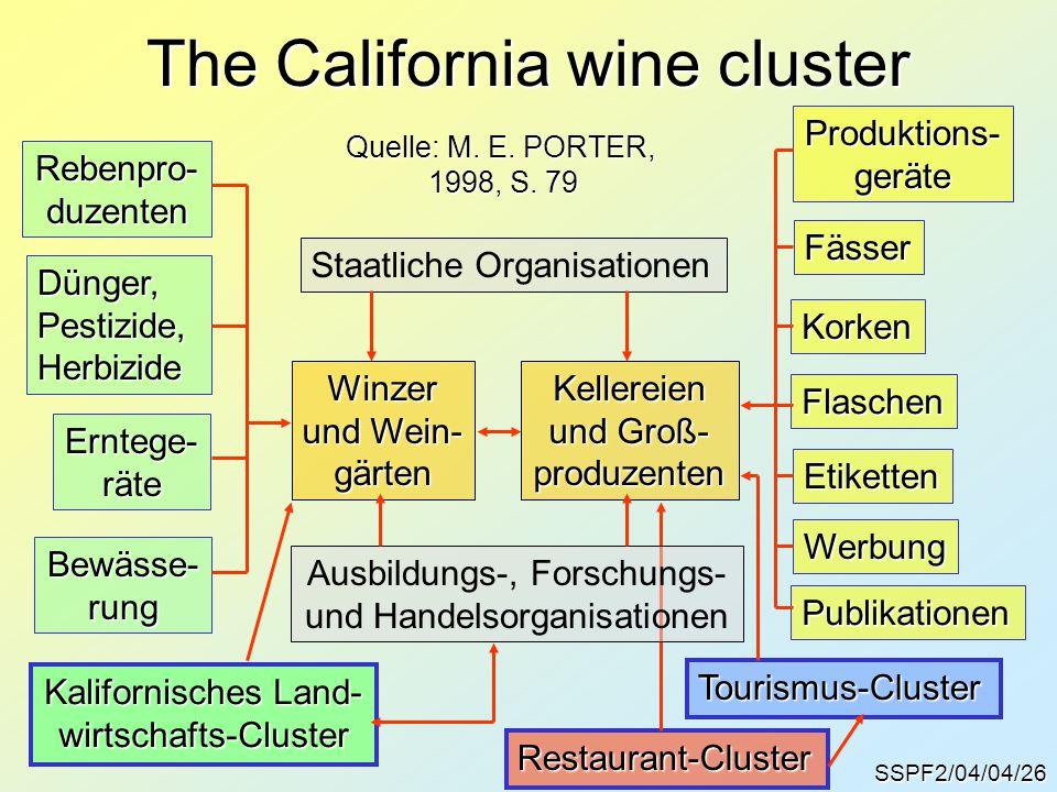 SSPF2/04/04/26 The California wine cluster Winzer und Wein- gärtenKellereien und Groß- produzenten Staatliche Organisationen Rebenpro-duzenten Dünger,Pestizide,Herbizide Erntege-räte Bewässe-rung Kalifornisches Land- wirtschafts-Cluster Produktions-geräte Fässer Korken Flaschen Etiketten Werbung Publikationen Quelle: M.
