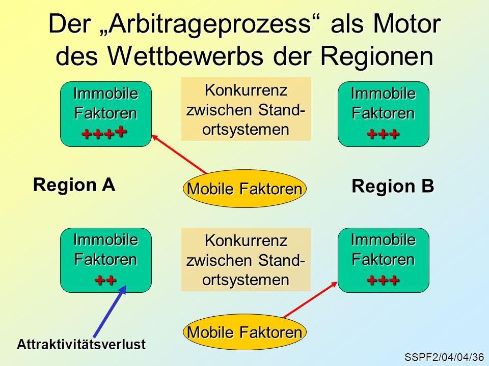 """SSPF2/04/04/36 Der """"Arbitrageprozess als Motor des Wettbewerbs der Regionen ImmobileFaktoren+++ImmobileFaktoren+++ Konkurrenz zwischen Stand- ortsystemen Mobile Faktoren ImmobileFaktoren++ImmobileFaktoren+++Konkurrenz zwischen Stand- ortsystemen Mobile Faktoren Region A Region B Attraktivitätsverlust +"""