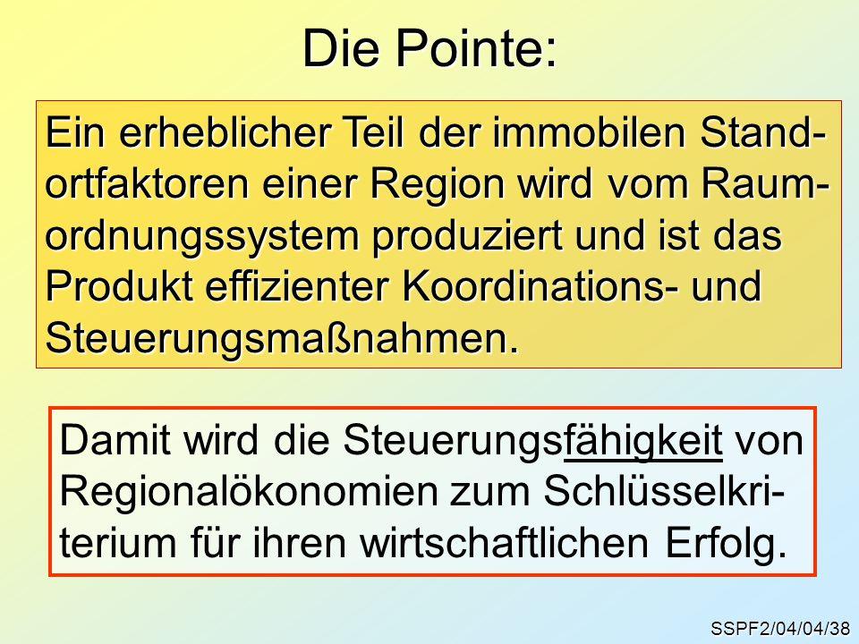 Die Pointe: Ein erheblicher Teil der immobilen Stand- ortfaktoren einer Region wird vom Raum- ordnungssystem produziert und ist das Produkt effizienter Koordinations- und Steuerungsmaßnahmen.
