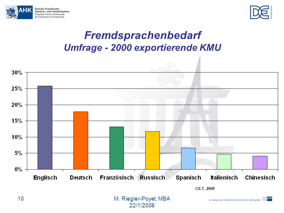 M. Riegler-Poyet, MBA 22/1/2008 10 Fremdsprachenbedarf Umfrage - 2000 exportierende KMU CILT, 2006