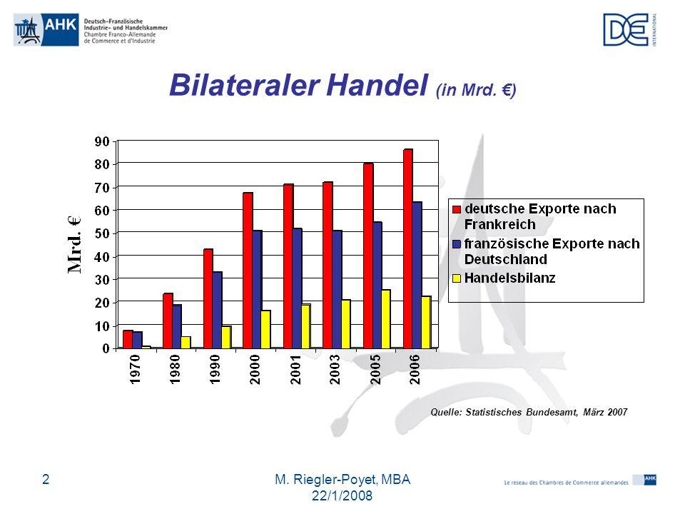 M. Riegler-Poyet, MBA 22/1/2008 2 Bilateraler Handel (in Mrd. €) Quelle: Statistisches Bundesamt, März 2007