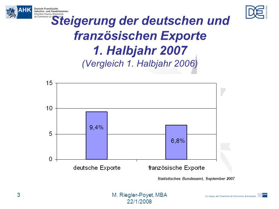 M. Riegler-Poyet, MBA 22/1/2008 3 Steigerung der deutschen und französischen Exporte 1. Halbjahr 2007 (Vergleich 1. Halbjahr 2006) 9,4% 6,8% Statistis