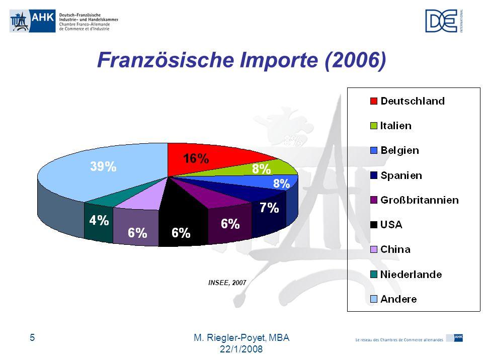 M. Riegler-Poyet, MBA 22/1/2008 5 Französische Importe (2006) INSEE, 2007 8%