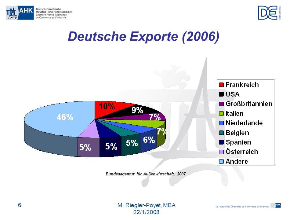M. Riegler-Poyet, MBA 22/1/2008 6 Deutsche Exporte (2006) Bundesagentur für Außenwirtschaft, 2007