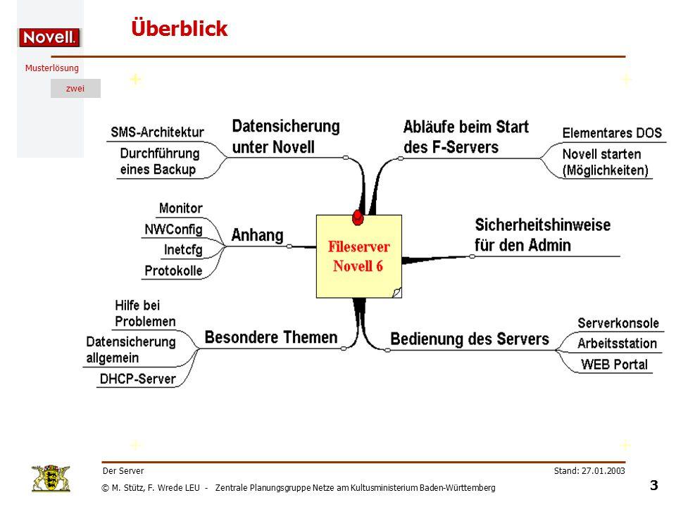 © M. Stütz, F. Wrede LEU - Zentrale Planungsgruppe Netze am Kultusministerium Baden-Württemberg Musterlösung zwei Stand: 27.01.2003 2 Der Server Inhal