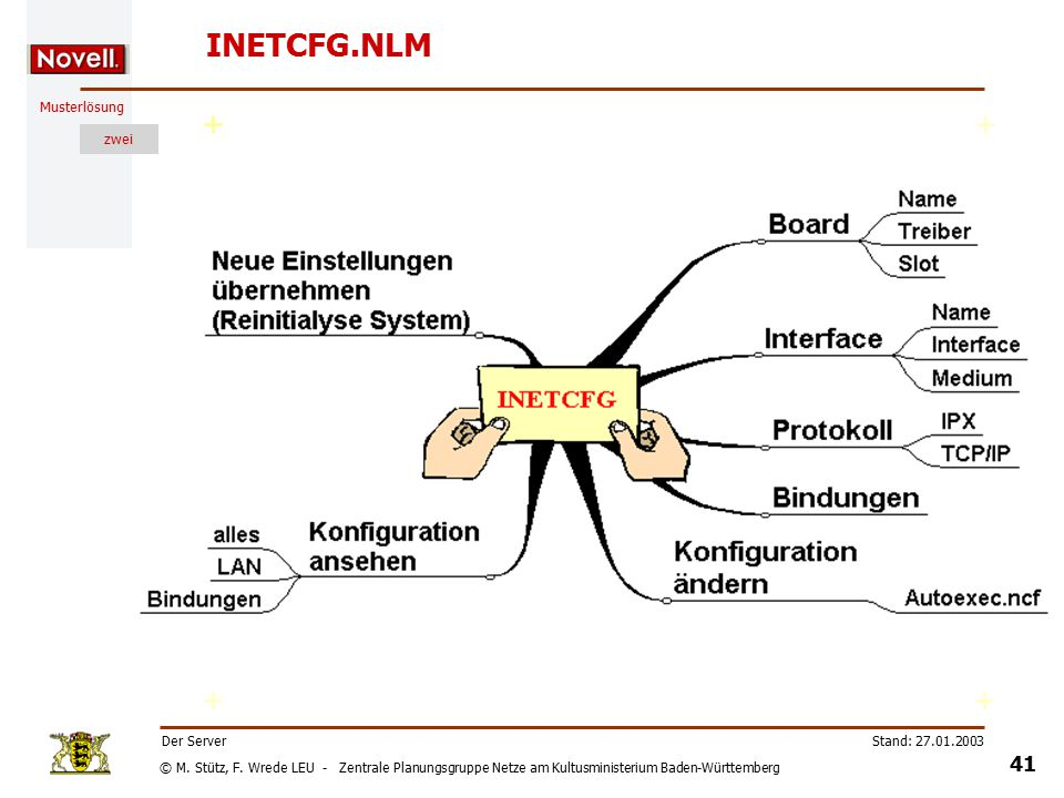 © M. Stütz, F. Wrede LEU - Zentrale Planungsgruppe Netze am Kultusministerium Baden-Württemberg Musterlösung zwei Stand: 27.01.2003 40 Der Server Übun