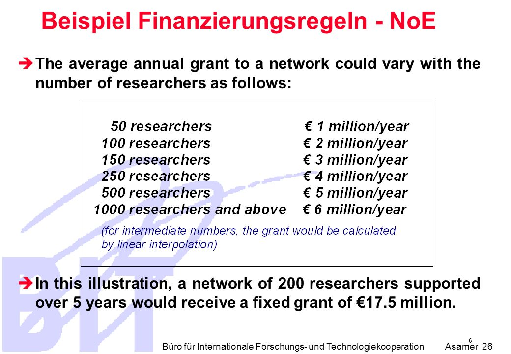 Büro für Internationale Forschungs- und Technologiekooperation Asamer 26 Beispiel Finanzierungsregeln - NoE  The average annual grant to a network could vary with the number of researchers as follows:  In this illustration, a network of 200 researchers supported over 5 years would receive a fixed grant of €17.5 million.