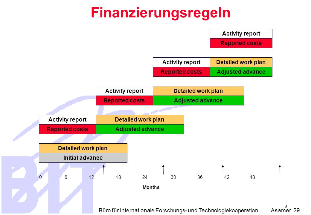 Büro für Internationale Forschungs- und Technologiekooperation Asamer 29 Finanzierungsregeln Activity report Reported costs Activity reportDetailed work plan Reported costsAdjusted advance Activity reportDetailed work plan Reported costsAdjusted advance Activity report Reported costs Detailed work plan Adjusted advance Detailed work plan Initial advance Months 8