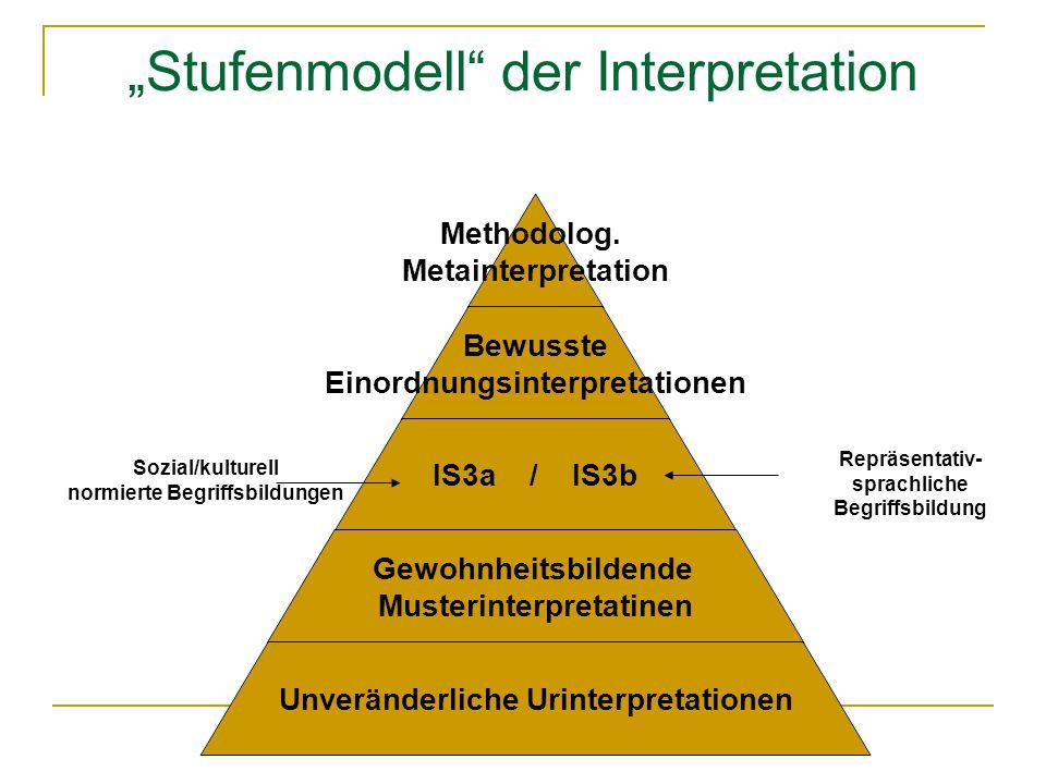 """""""Stufenmodell"""" der Interpretation Sozial/kulturell normierte Begriffsbildungen Repräsentativ- sprachliche Begriffsbildung"""