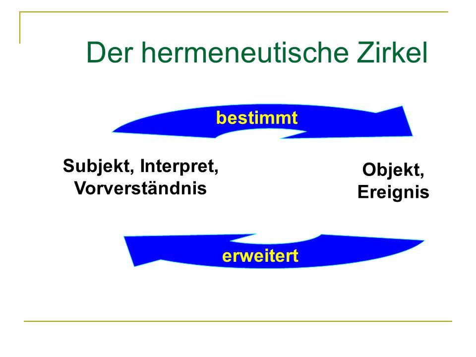 Der hermeneutische Zirkel Subjekt, Interpret, Vorverständnis Objekt, Ereignis bestimmt erweitert