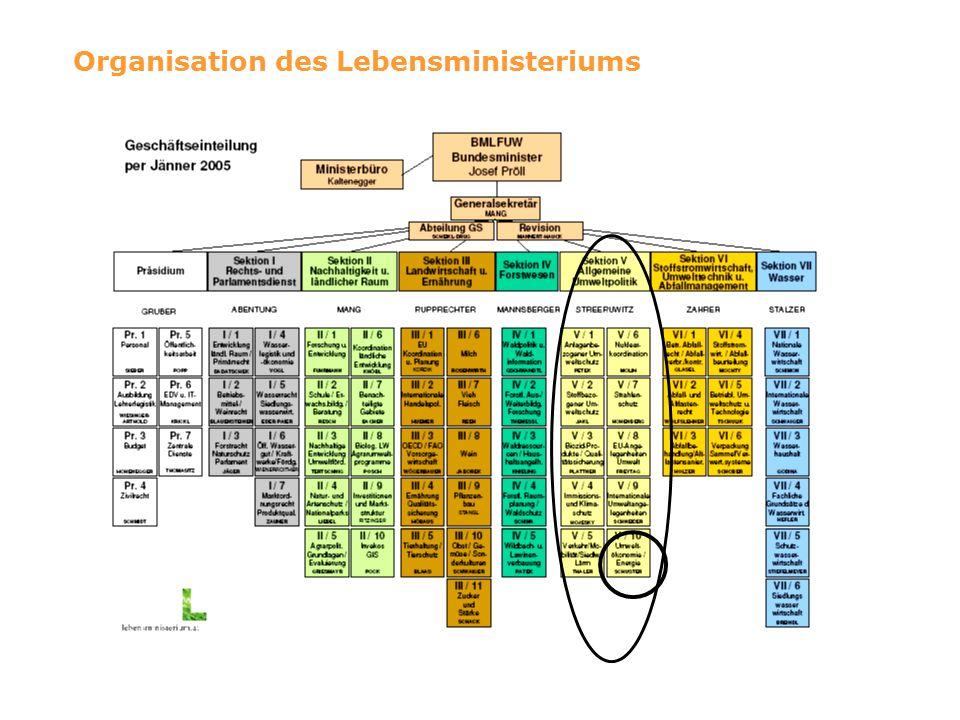 Aufgabenbereiche der Abteilung Typische Aufgaben in einer Grundsatzabteilung Vertretung des BMLFUW Erarbeitung und Umsetzung von Initiativen des BMLFUW Mitarbeit in hausinternen Arbeitsgruppen (z.B.
